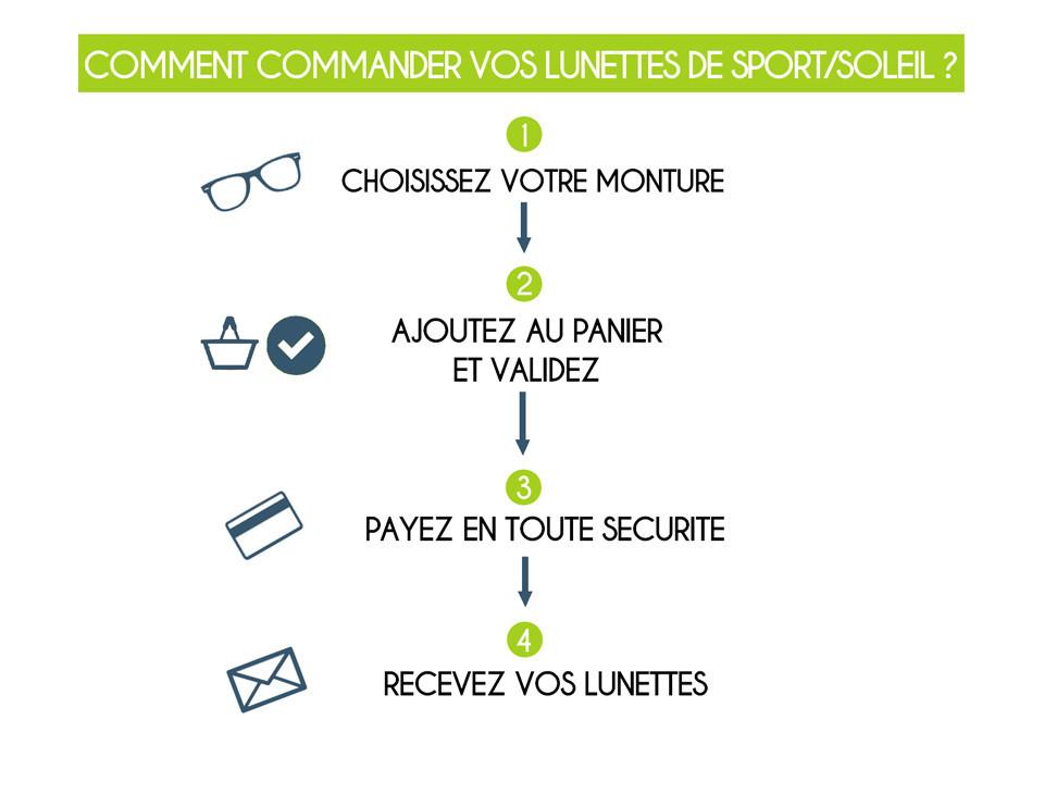 Lunettes de sport en ligne