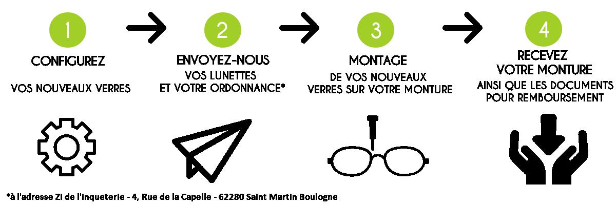FAQ sur les lentilles de contact
